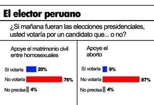 """Los Peruanos no votarán por  los candidatos que apoyen aborto y """"matrimonio"""" gay"""